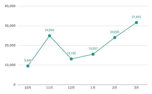 ブログの収益増加率