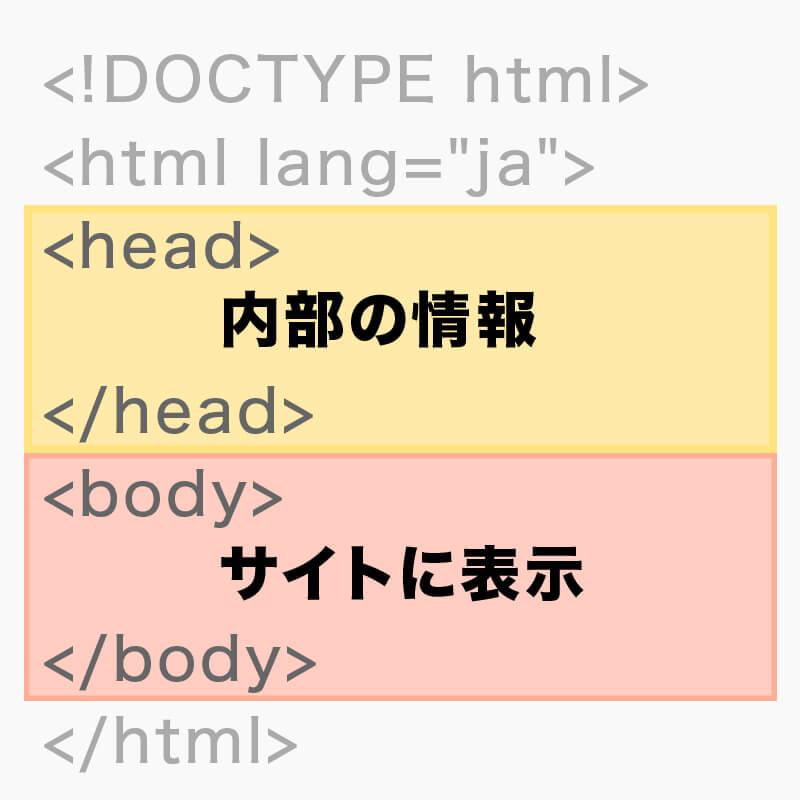 HTMLの基本型