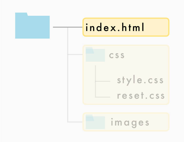 フォルダの階層-html