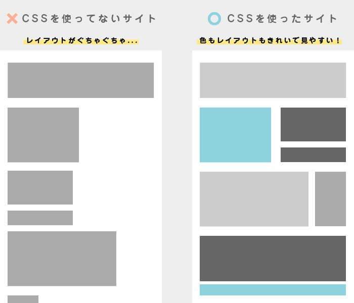 CSSを使ってないサイト・使ったサイト例