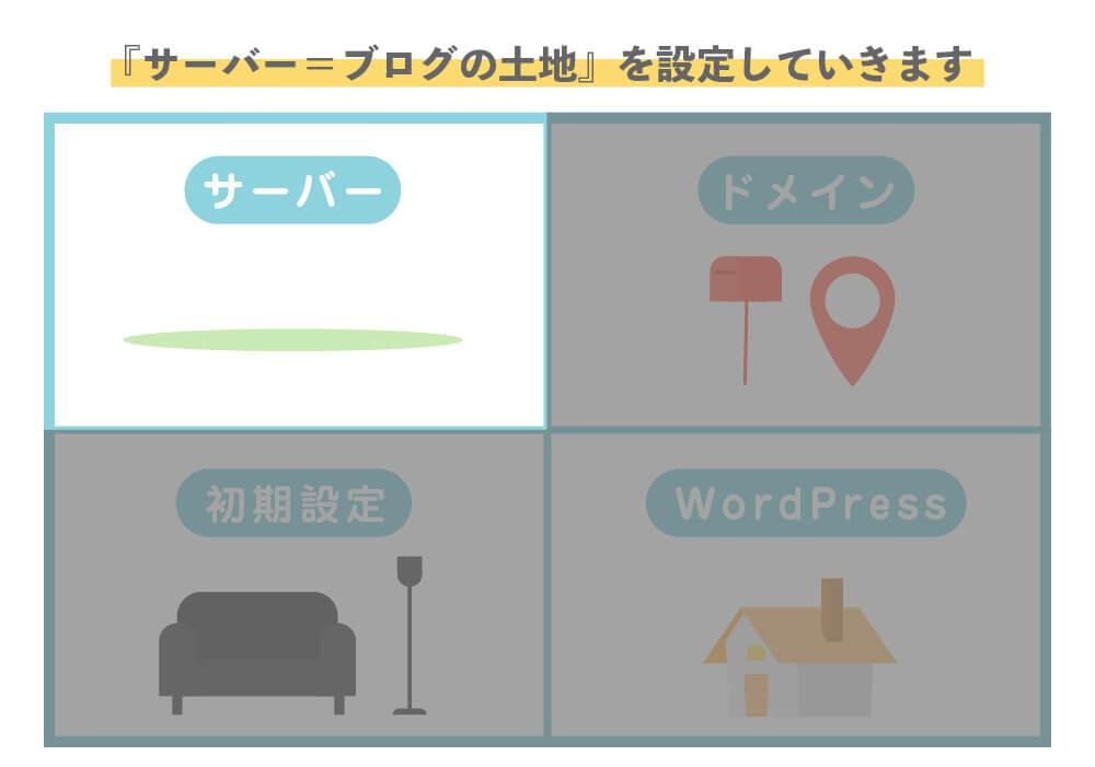 1.WordPressでのブログの始め方【サーバーを設定】