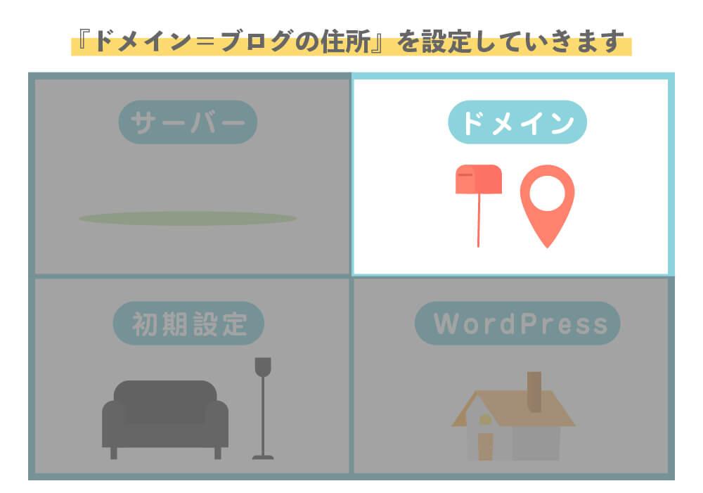 2.WordPressでのブログの始め方【ブログのドメイン(住所)を設定】