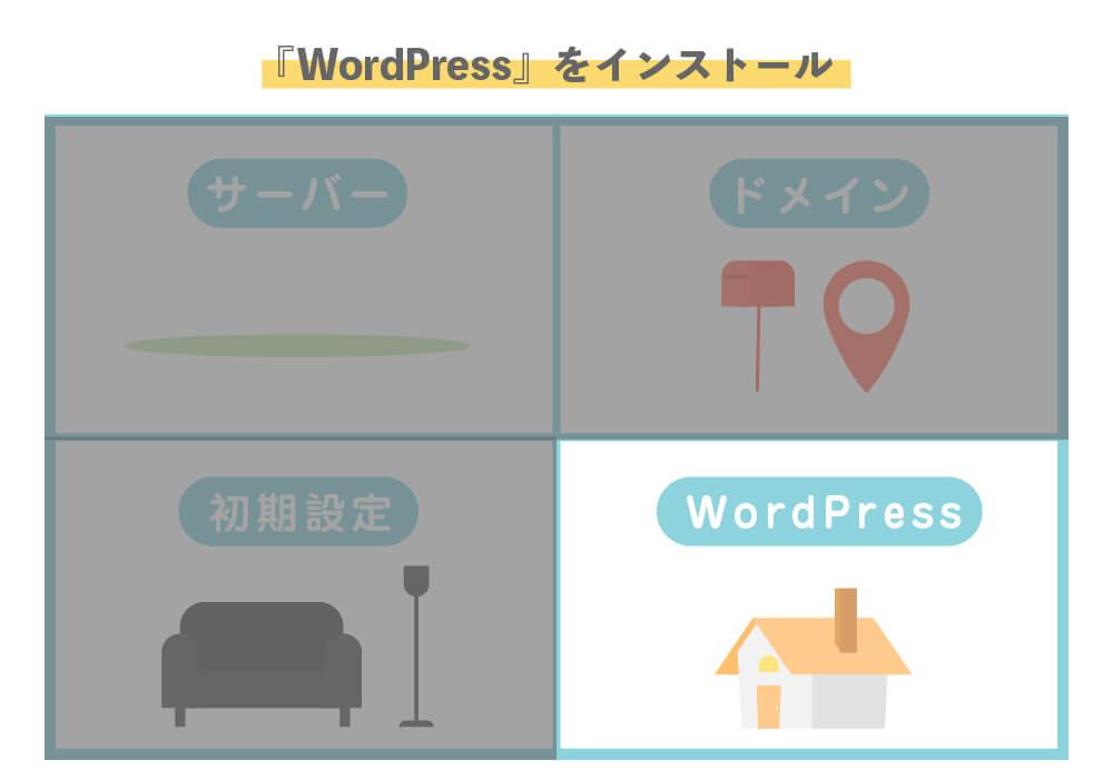 4.WordPressをインストールする