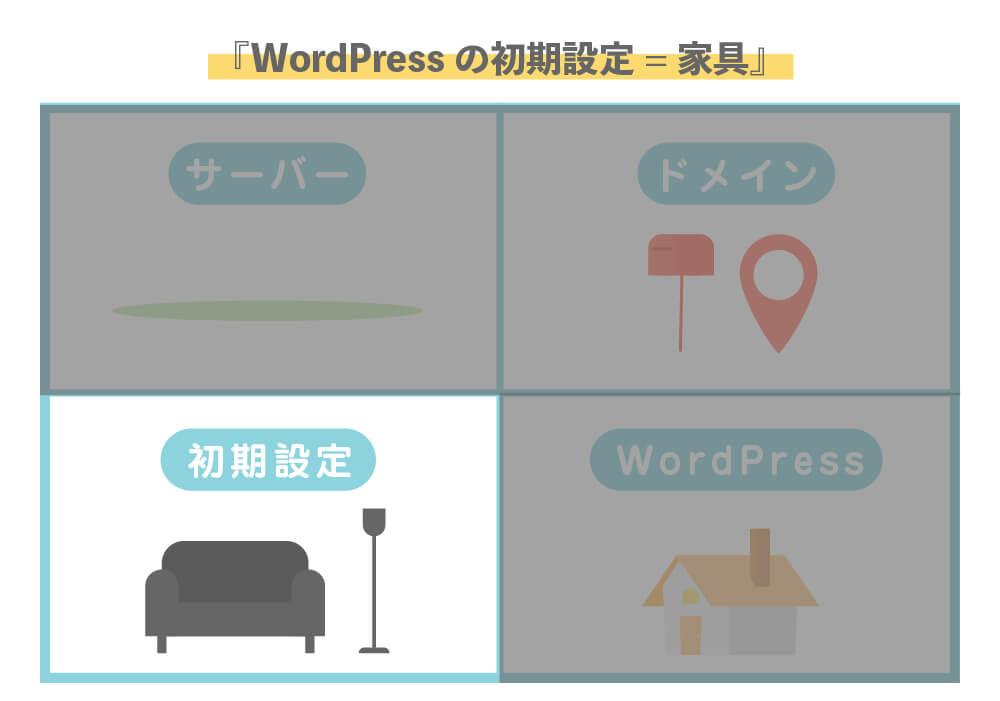 LAST:WordPressの設定手順