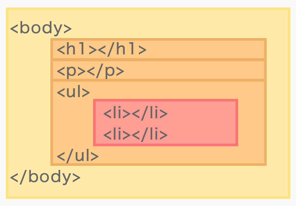 HTMLの入れ子