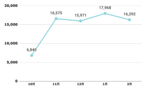 ブログの収益