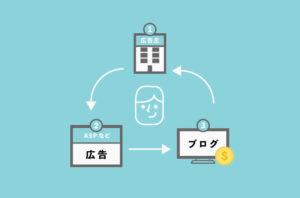 【図解】ブログ広告収入の仕組みを現役ブロガーが解説【超シンプル】