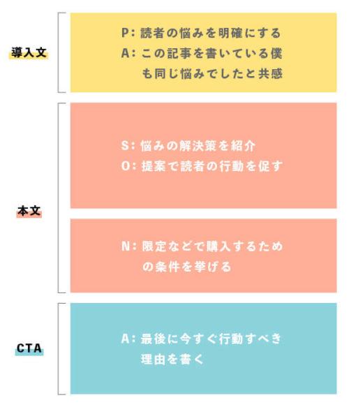 例:新PASONAのそれぞれの配置