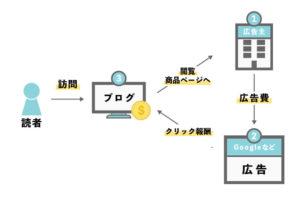 ブログ収入の仕組み