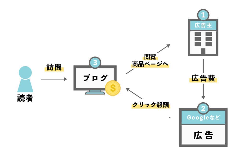 ブログ広告収入の仕組みを図で解説