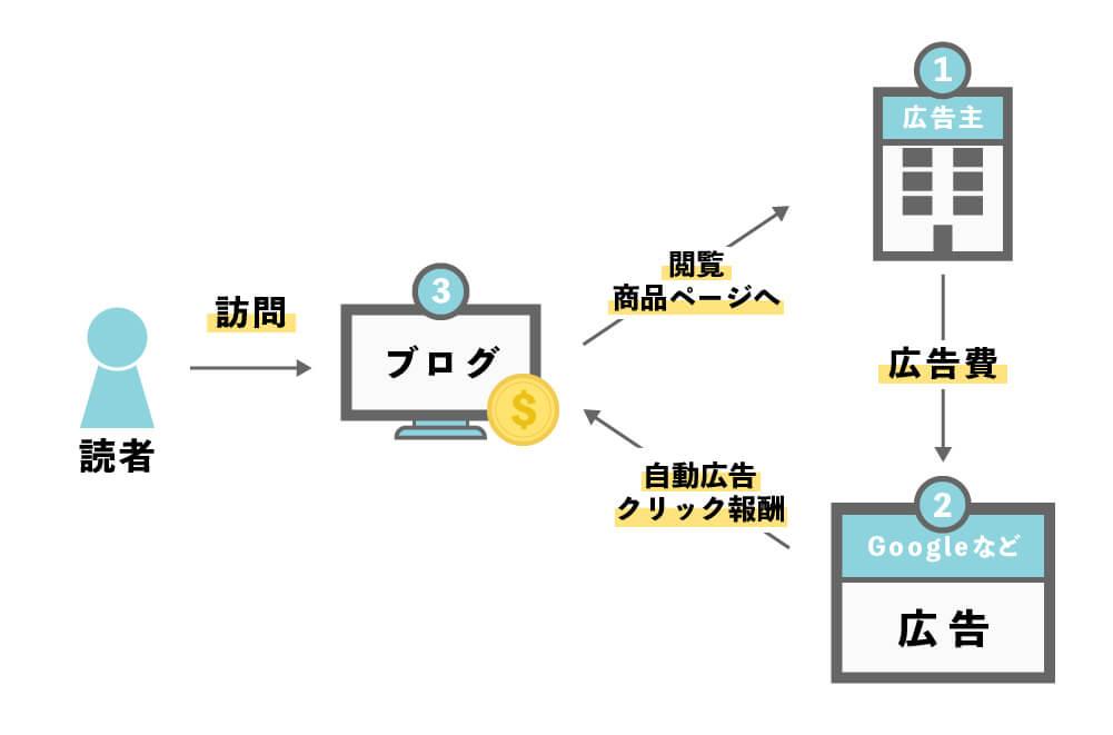 広告収入1:クリック報酬型広告(Googleアドセンス)