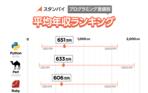 Pythonエンジニアの年収はどの言語よりも高い