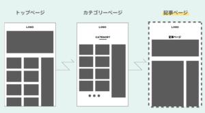 手順2:記事ページのみカスタマイズするパターン