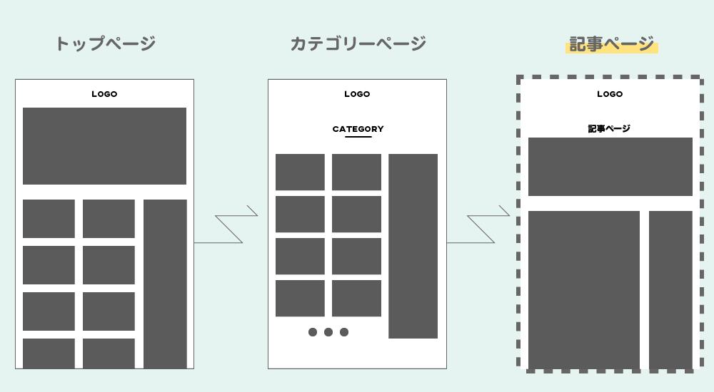 手順2:特定の記事ページのみカスタマイズするパターン