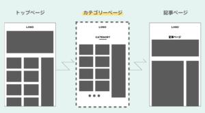 手順1:カテゴリーページをカスタマイズするパターン