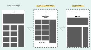 手順3:特定のカテゴリーに属する記事のデザインを変更