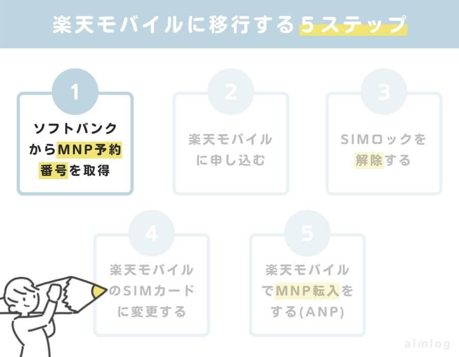 ソフトバンクから楽天モバイルに乗り換え1:MNP予約番号を取得する