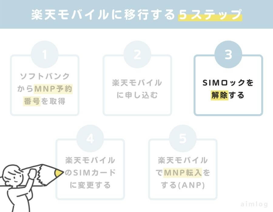 ソフトバンクから楽天モバイルに乗り換え3:SIMロックを解除する