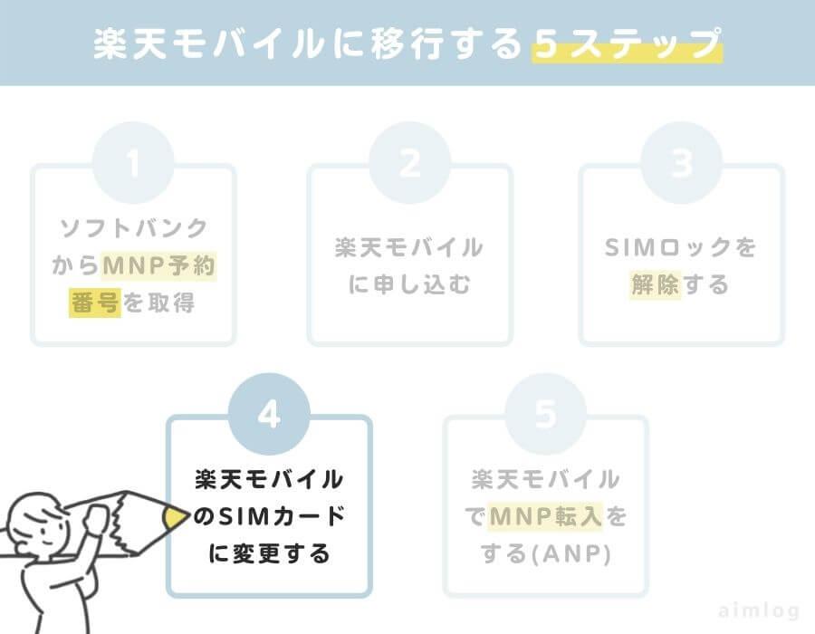 ソフトバンクから楽天モバイルに乗り換え4:楽天モバイルのSIMカードに変える(電源は切ること)